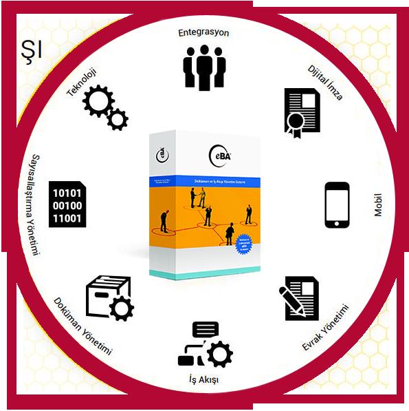 eBA İş Akışı ve Doküman Yönetim Sistemi